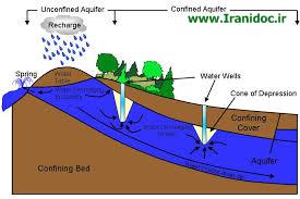 دانلود پایان نامه شناسایی مکانهای مناسب جهت احداث سدهای زیرزمینی