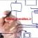 دانلود پروژه کارآفرینی اجتماعی و سرمایه اجتماعی